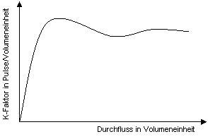 linearisierung turbine
