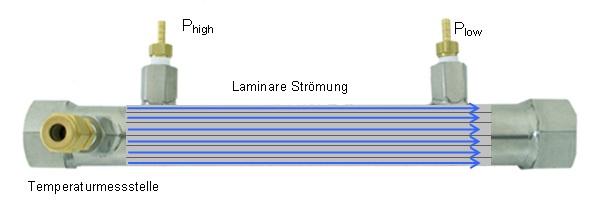 laminare stroemung im laminar flow element